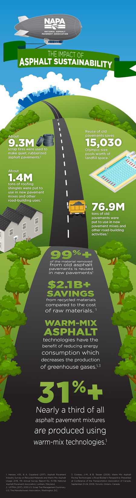 The Impact of Asphalt Sustainability Infographic